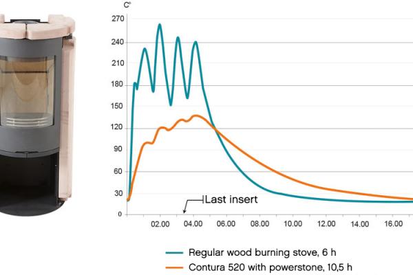 Langer warmte van uw houtkachel